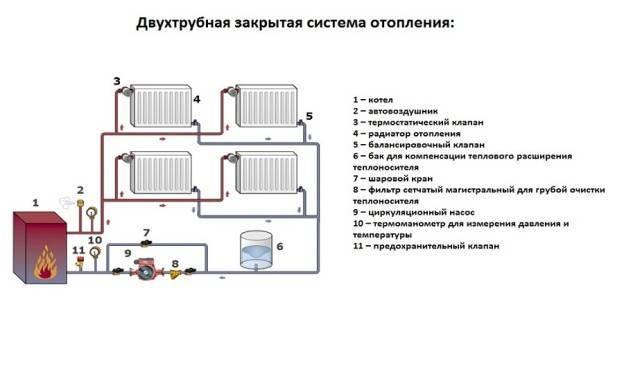 Закрытая и открытая система отопления: какая схема лучше, открытая или закрытая, фото и видео примеры
