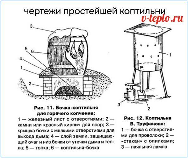 Как сделать коптильню — виды коптилен, варианты приготовления и советы как построить коптильню своими руками (90 фото + видео)