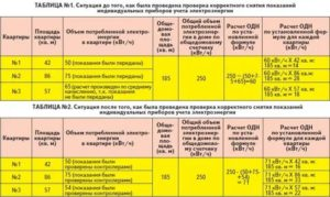 Расчет потребления электроэнергии: по какой формуле определяют расход, в том числе за год, а также одн с 1 января 2020, и какой норматив, если сломался прибор?