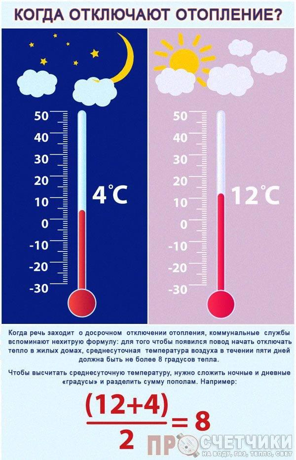 Нормы температуры горячей воды в кране