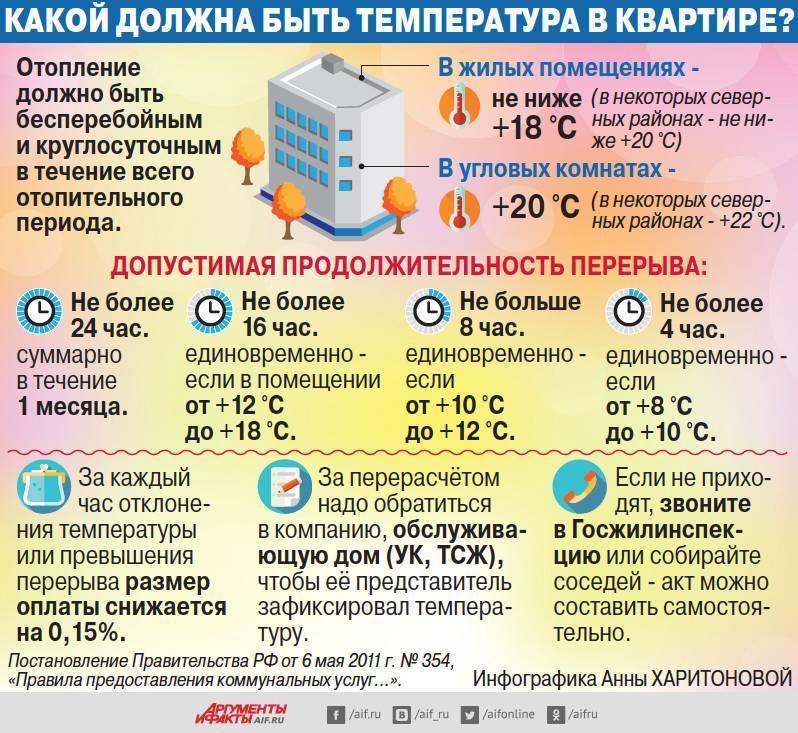 Температура горячей воды: нормативы, ответственность, перерасчет