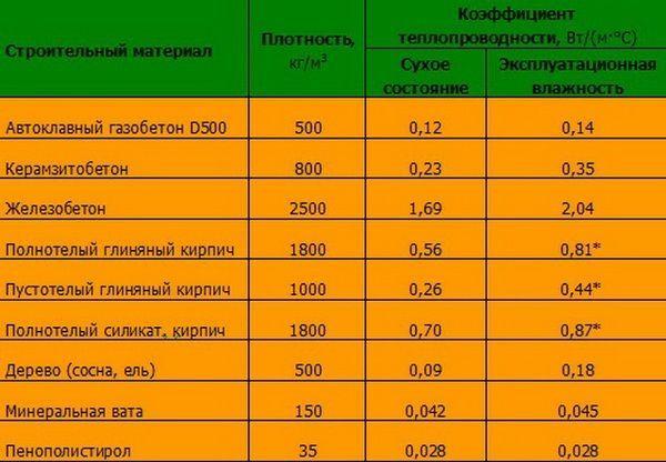 Плюсы и минусы разных утеплителей: заметки эксперта