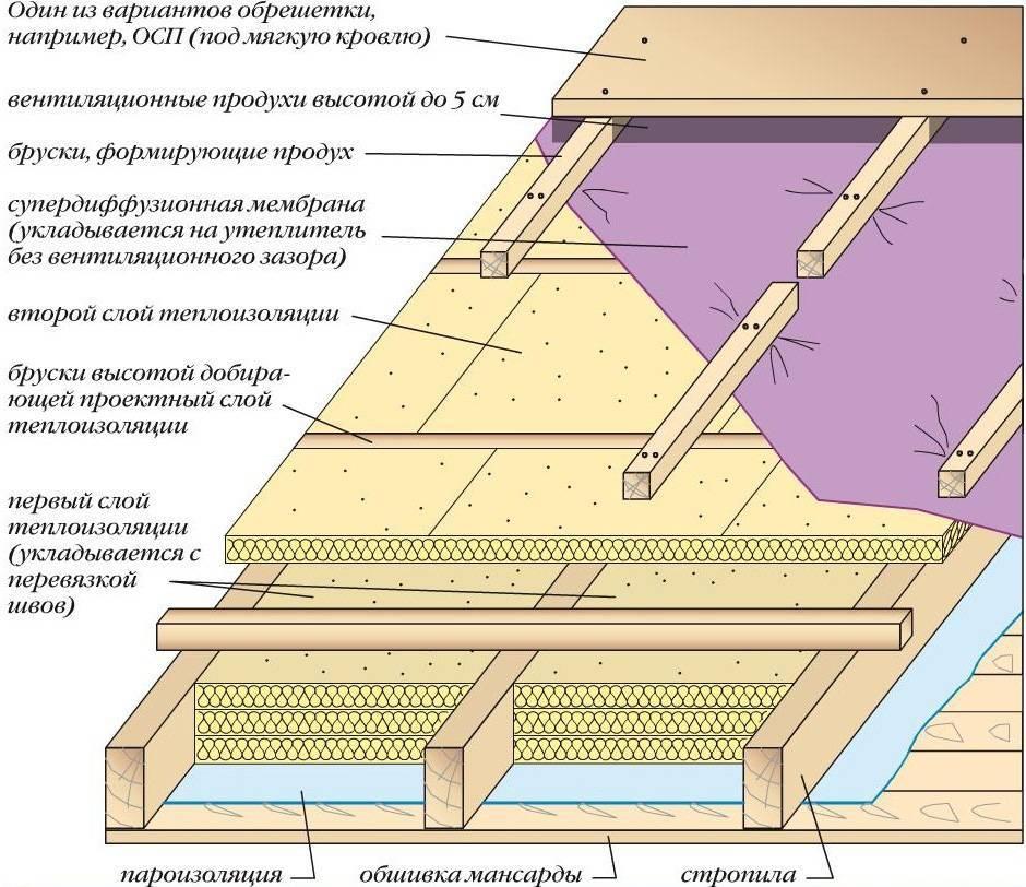 Утепление потолка минеральной ватой - различные варианты, видео