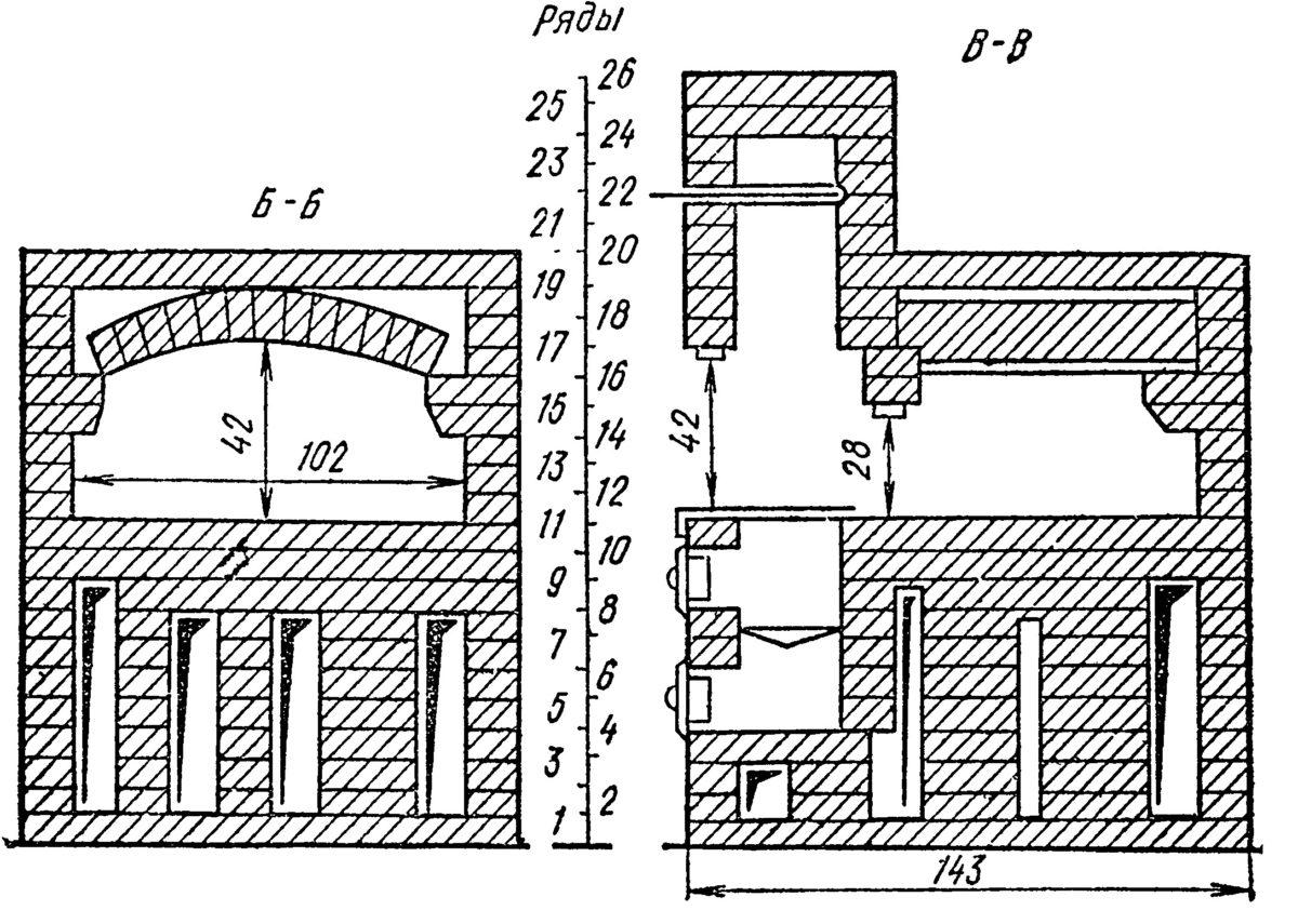 Как сложить русскую печь своими руками: устройство, схема, пошаговая инструкция и прочее