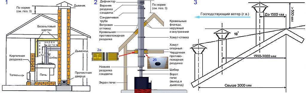 Изготовление дымохода из металлических труб своими руками