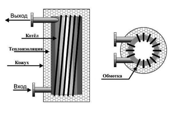 Индукционный котел нового поколения: принцип работы оборудования, как обустроить отопление в частном доме