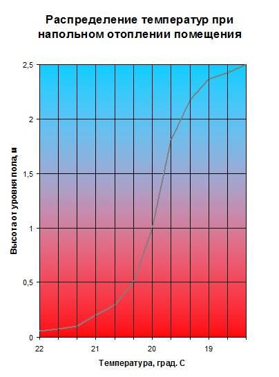 Расчёт мощности тёплого водяного пола