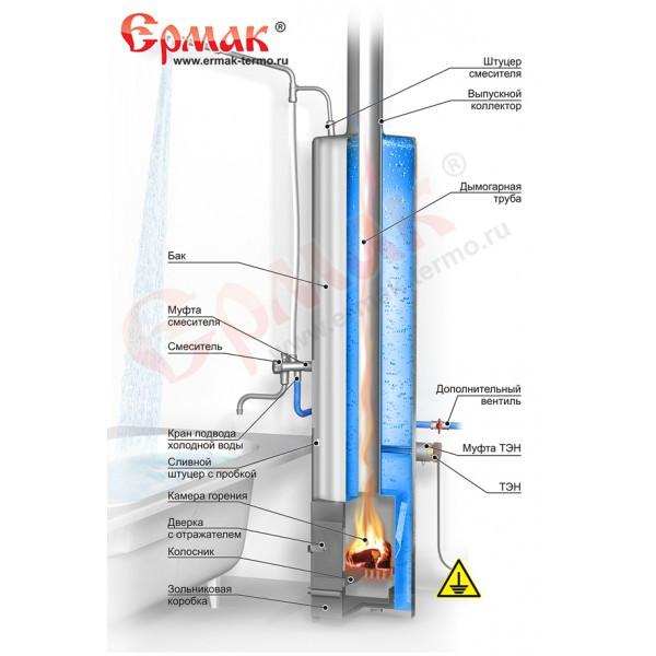 Что собой представляют дровяные водонагреватели: конструкция, принцип работы