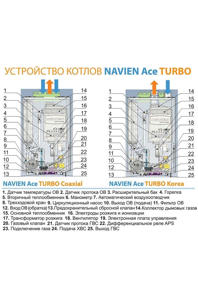Как работают и какие преимущества газовых котлов «navien ace»