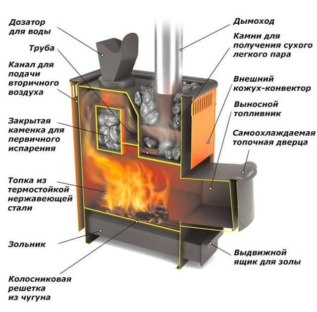 10 советов по выбору печи для бани   строительный блог вити петрова