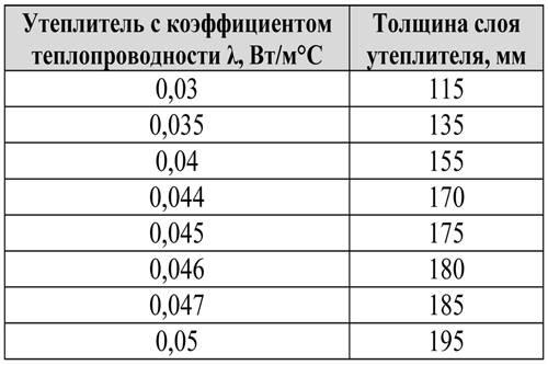 Утеплитель для мансардной крыши: какой лучше, толщина и плотность, рейтинг и отзывы
