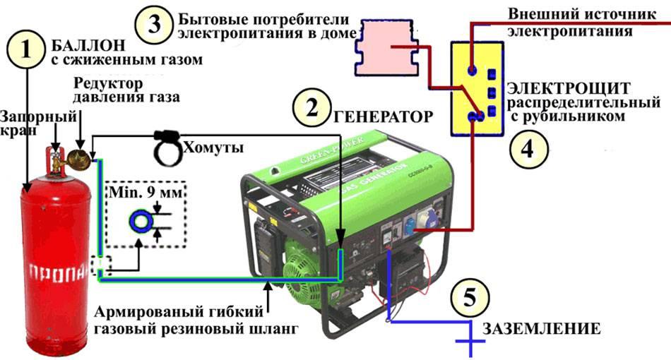 Генератор для газового котла – типы конструкций и способы установки
