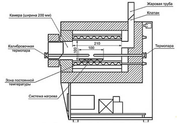 Использование печи булерьян для гаража – в чем особенности и нюансы?