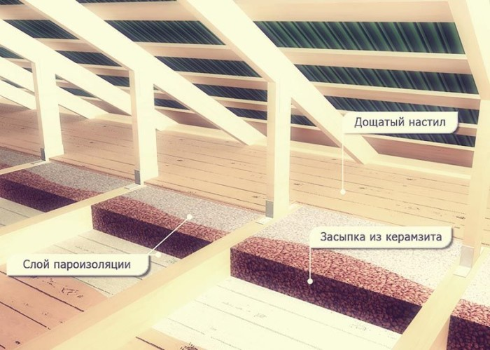 Керамзит как утеплитель: как утеплить кровлю на мансарде? утепляем пол по грунту в частном доме, толщина керамзита для утепления крыши, плюсы и минусы