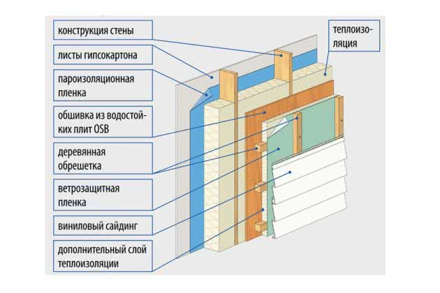 Утепление под сайдингом: 5 частых ошибок - профессиональный монтаж сайдинга в петербурге и ленобласти с 2009 года