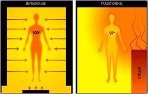 Вред инфракрасного обогревателя для человека: перечень опасных факторов и мифов