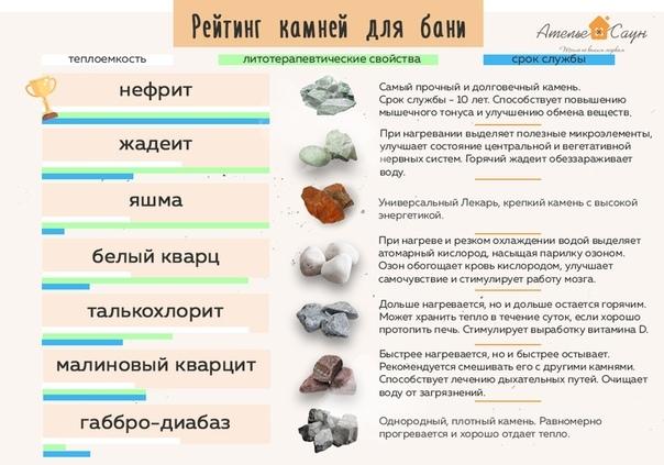 Выбираем лучшие камни для бани, рейтинг камней для парилки