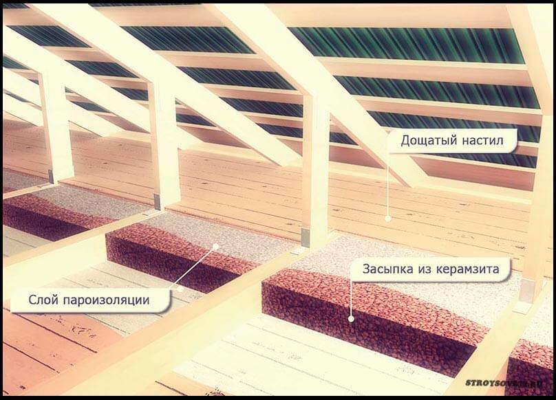 Утепление пола керамзитом - за и против: плюсы и минусы утеплителя снизу под стяжкой в деревянном доме и на винтовых сваях, отзывы