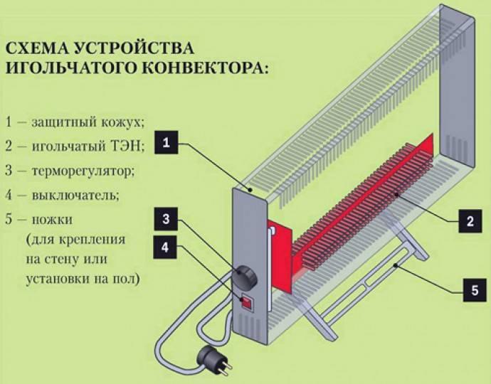 Подключение конвектора: установка отопления, монтаж экрана и схема