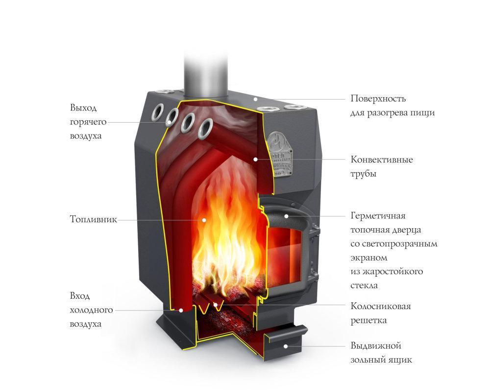 Печь профессора бутакова «доцент» — отличное решение для дачи
