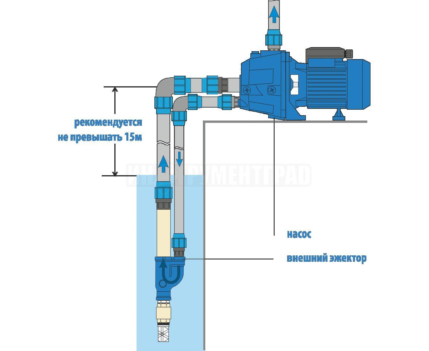 Описание насосной станции: устройство и принцип работы, применение в автономном водоснабжении
