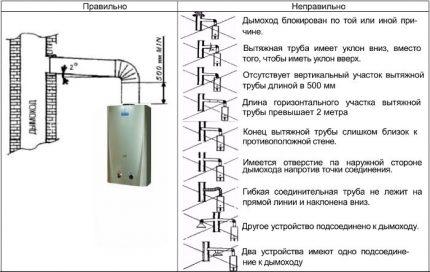 Как установить и подключить газовую колонку в квартире самостоятельно