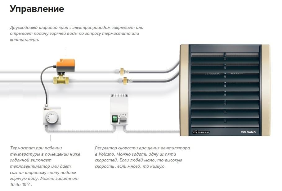 Калорифер водяной для приточной вентиляции виды, устройство, обзор моделей