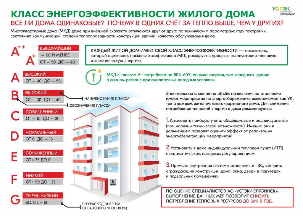 Можно ли сделать индивидуальное отопление в квартире: технические детали и правовые аспекты