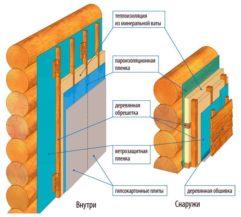 Нужна ли пароизоляция в деревянном или каркасном домах?
