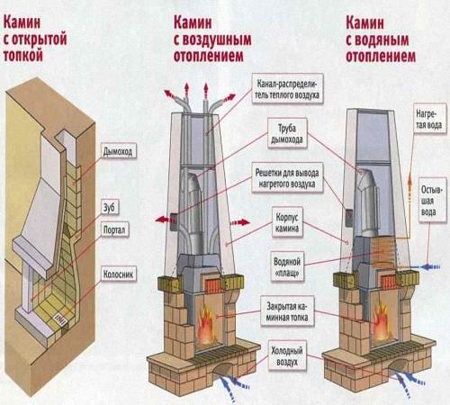 Камин своими руками - подробное описание строительства от фундамента до трубы