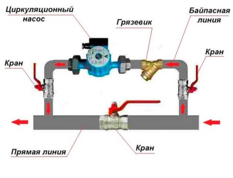 Выбор и монтаж циркуляционного насоса для отопления