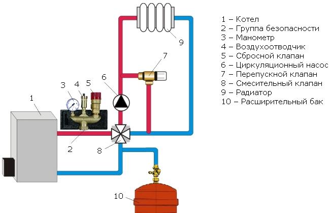Группа безопасности котла: виды, особенности защиты и подключение к системе отопления