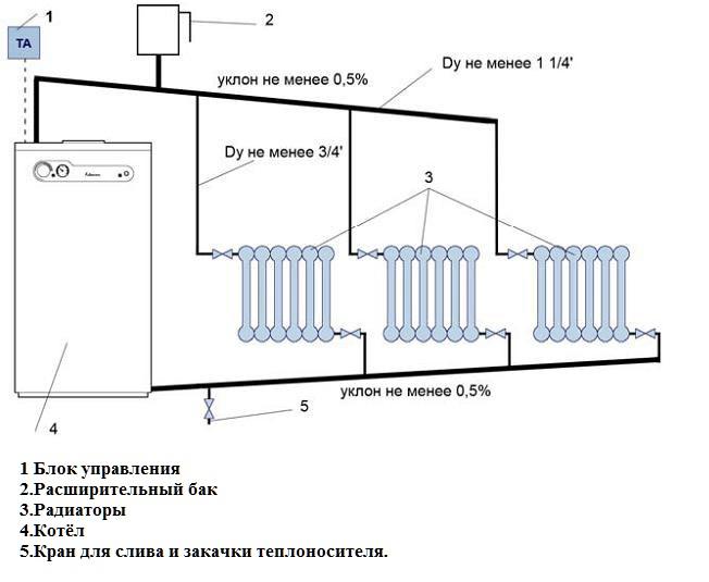 Безотказная, гравитационная система отопления для частного дома.
