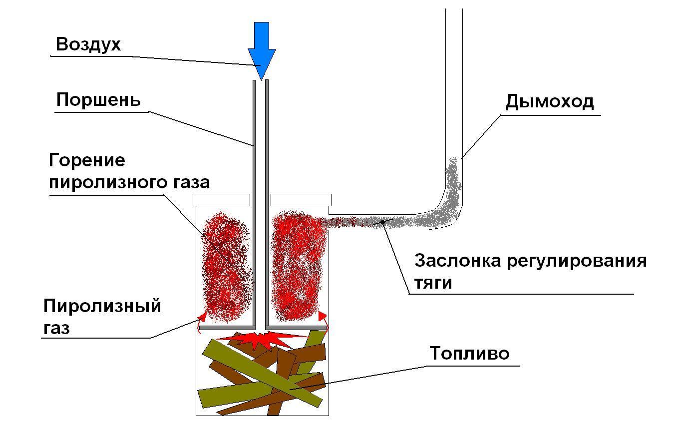 Дровяные печи длительного горения для отопления дома: техническое обслуживание,эксплуатация
