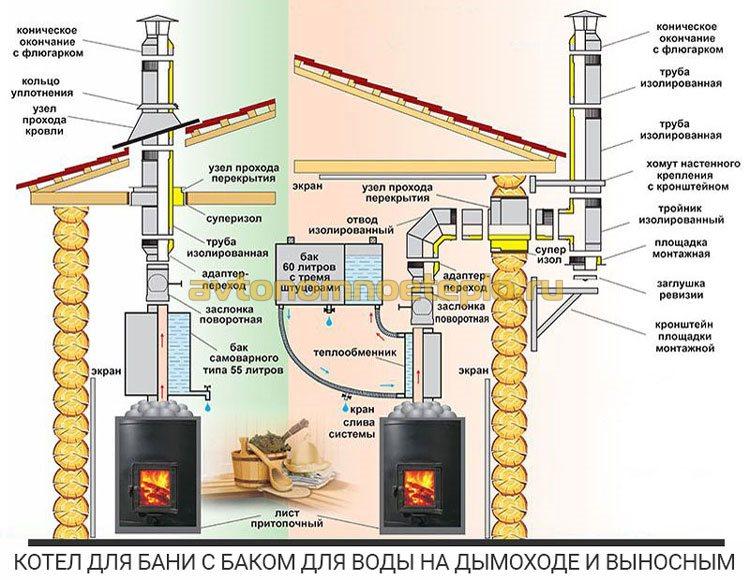 Как правильно вывести дымоход через стену