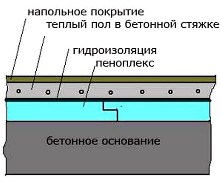Пеноплекс под стяжку пола: особенности, характеристики и утепление пола пеноплексом под стяжку своими руками