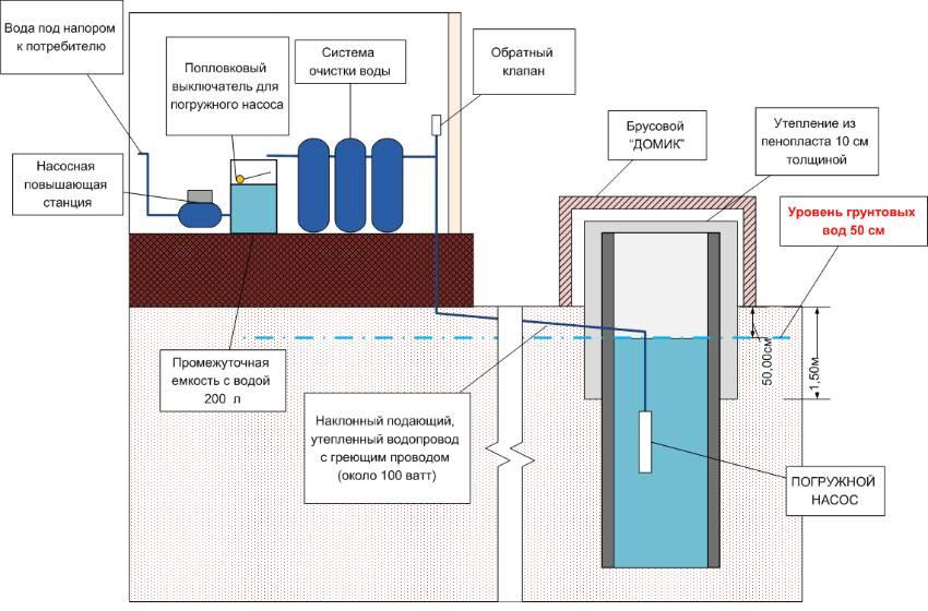 Как сделать водопровод из колодца: зимний вариант водоснабжения