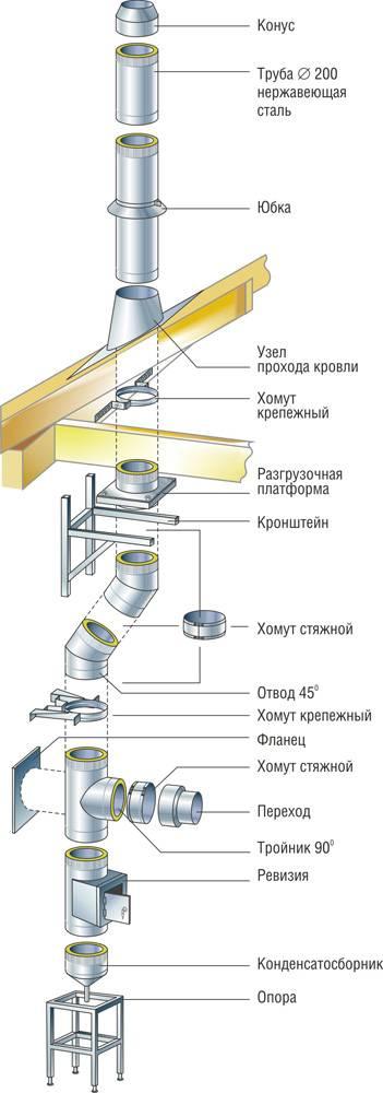 Особенности монтажа дымохода из нержавеющей стали