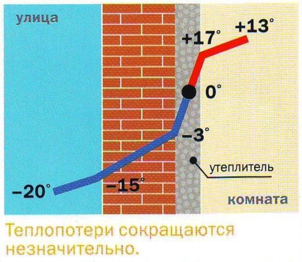 Расчет точки росы при утеплении дома изнутри, подсчет и нахождение своими руками