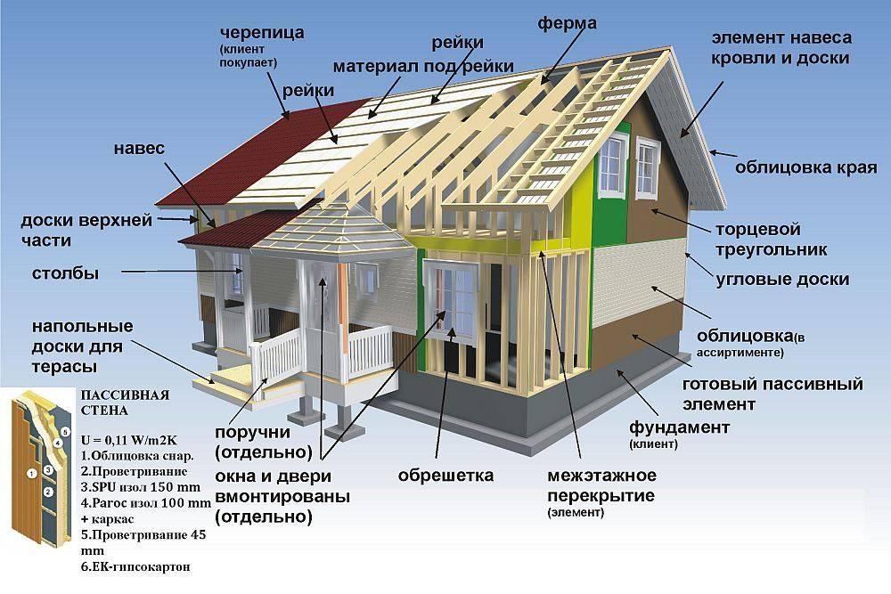 Технология каркасного дома: ход сборки и возведения, изготовления стен, строительства фундамента, видео инструкция