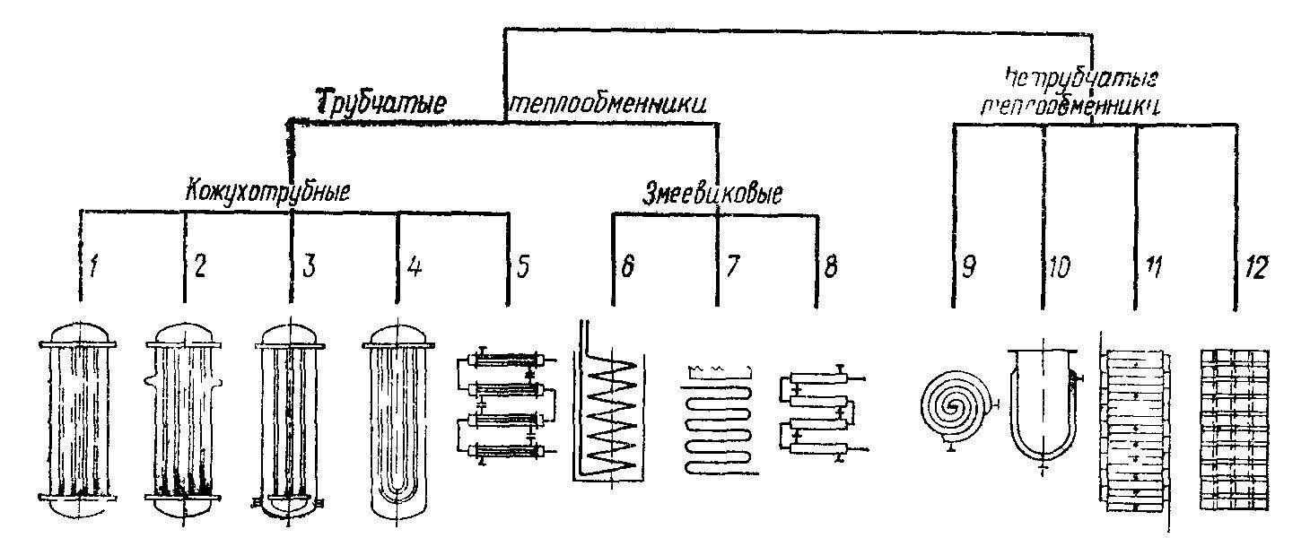 Принцип работы и типы кожухотрубных теплообменников