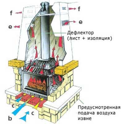 Правила установки печи в дачном доме с учетом требований снипа и правил пожарной безопасности