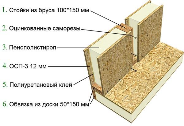 Особенности строительства дома из сип панелей