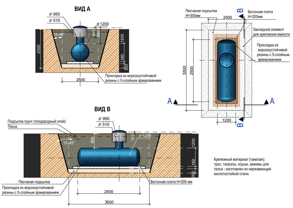 Газгольдер для частного дома: устройство, плюсы и минусы