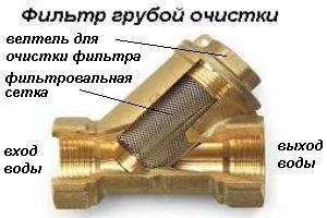Выбор и установка фильтра грубой очистки воды