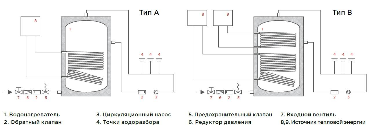 Подключение бойлера косвенного нагрева: схема обвязки, конструкция и разновидности