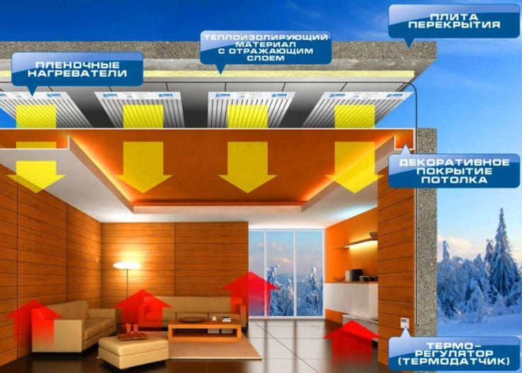 Тепловые инфракрасные панели. можно ли ими отапливаться?