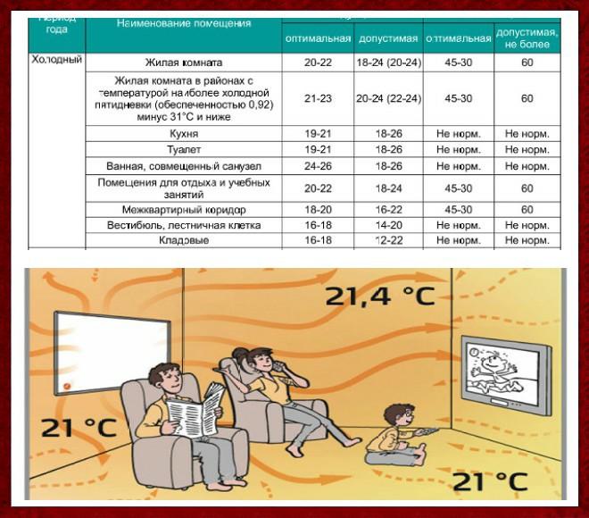 Норма температуры в квартире в отопительный сезон по санпин