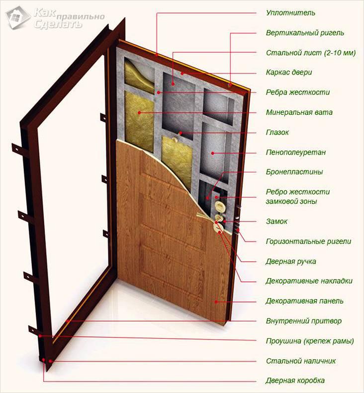 Как утеплить входную металлическую дверь на зиму?
