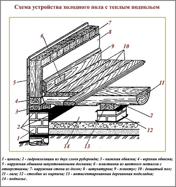 Особенности утепления пола в деревянном доме
